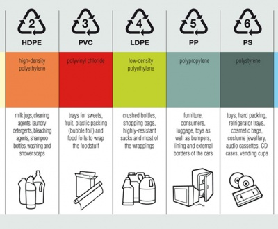 Tipuri de plastic